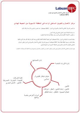 Introduction to Labuan IBFC (Arabic)